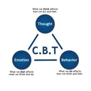 Γνωστική συμπεριφορική ψυχοθεραπεία.